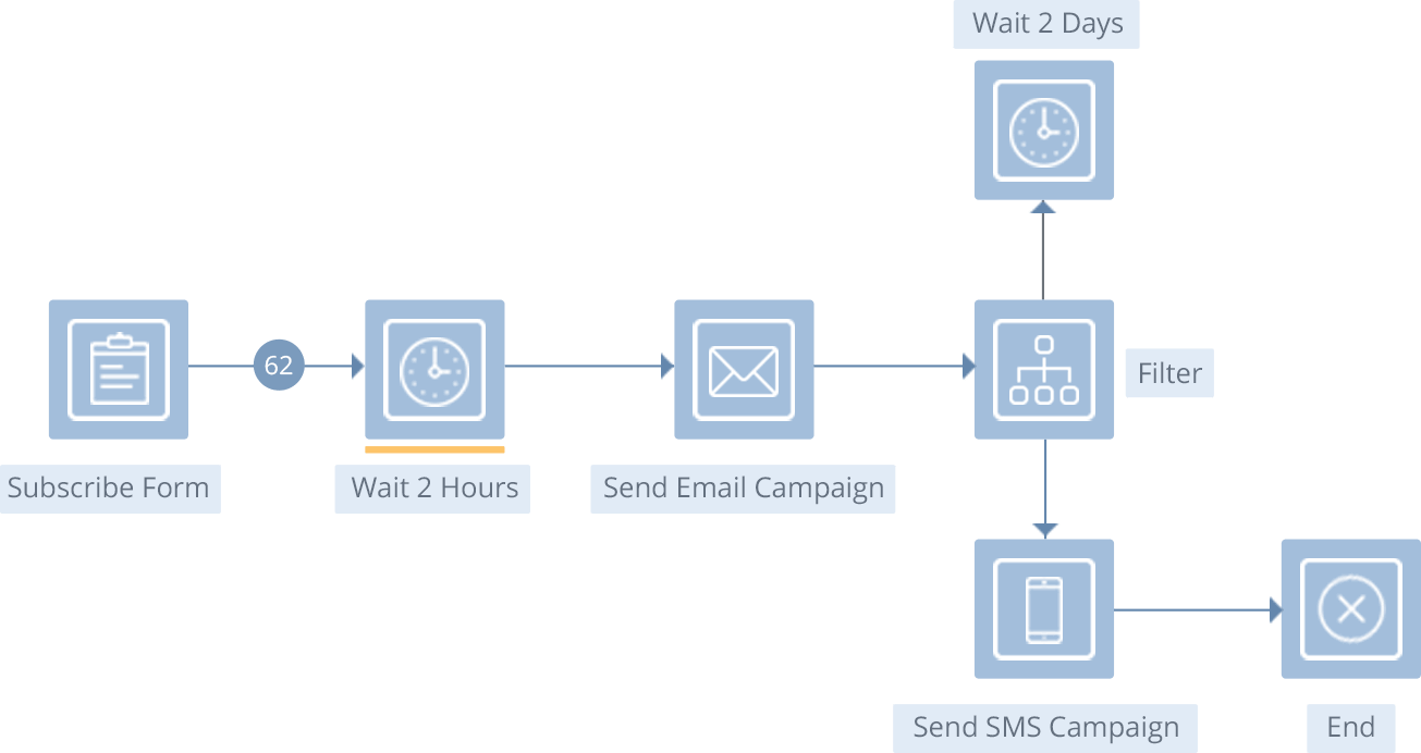 The eMailPlatform FlowBuilder takes planning, execution and delivery of your communications to the next level.